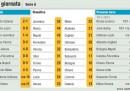 Serie A, risultati e classifica della 19ma giornata