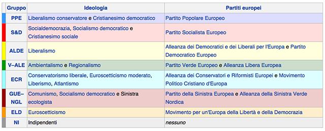 partiti-europee
