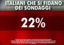 Il sondaggio sugli italiani che si fidano dei sondaggi