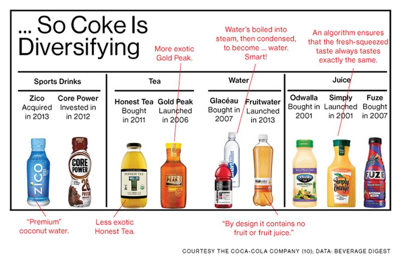 so-coke-is-diversifying