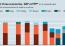 L'economia della Cina rispetto a quella del mondo, negli ultimi 2000 anni