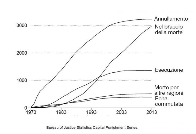 I numeri delle esecuzioni capitali negli Stati Uniti