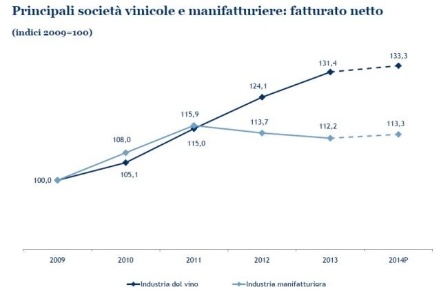 Fatturato vino 2009-2014