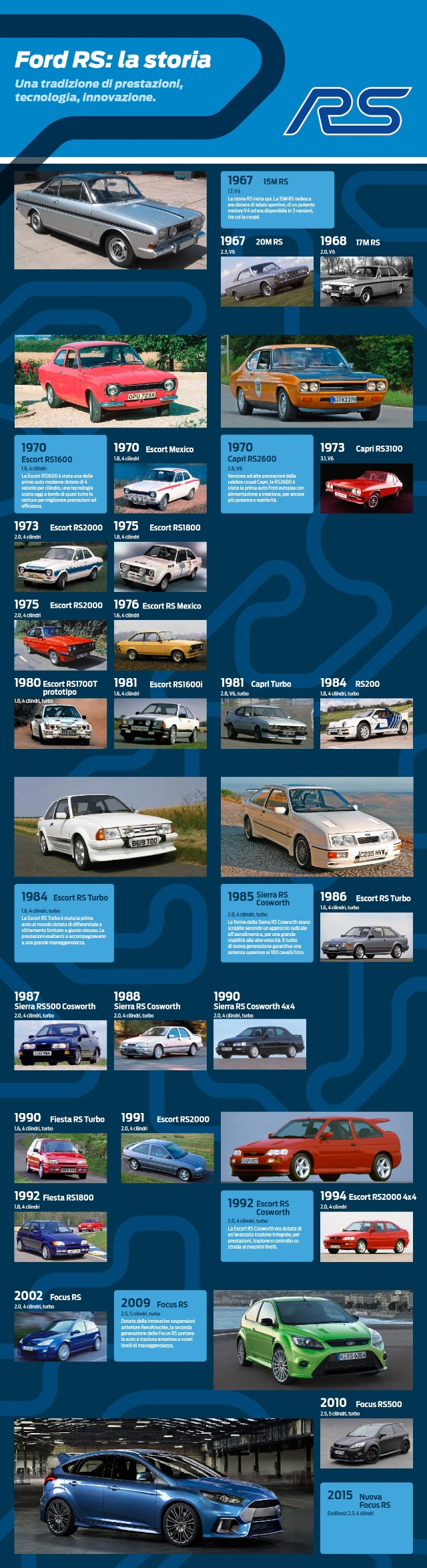 Storia Ford RS
