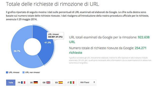 diritto-oblio-google