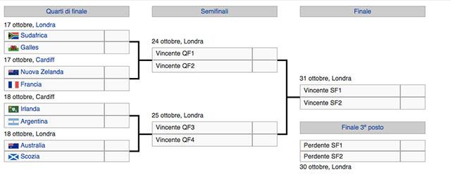 rugby-quarti-di-finale