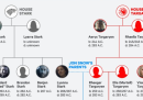 L'albero genealogico che serve per capire Game of Thrones