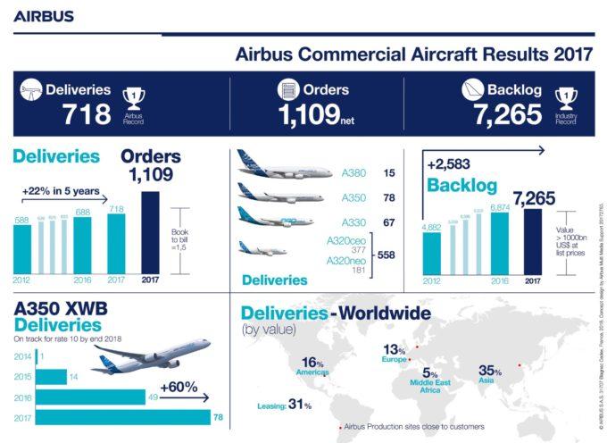 Risultati Airbus