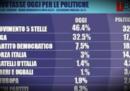 L'istituto Tecné dice che circola un suo finto sondaggio (secondo cui Lega e M5S avrebbero l'80%)
