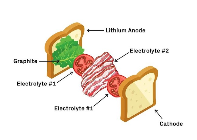 sandwich batteria