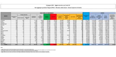 I dati sul coronavirus in Italia di oggi, sabato 12 giugno