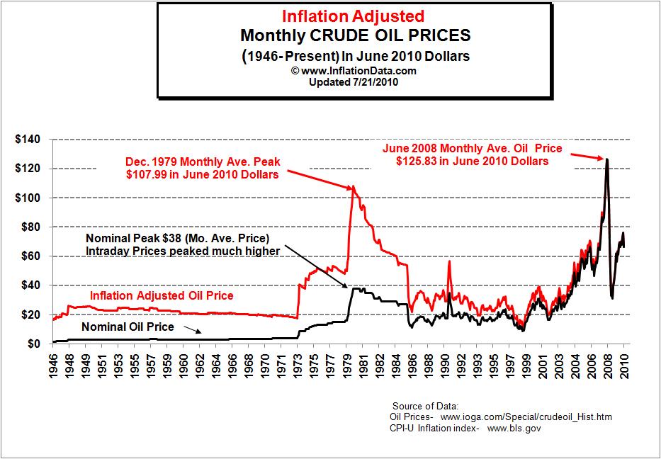 Prezzo del petrolio in dollari, dati grezzi e rettificati