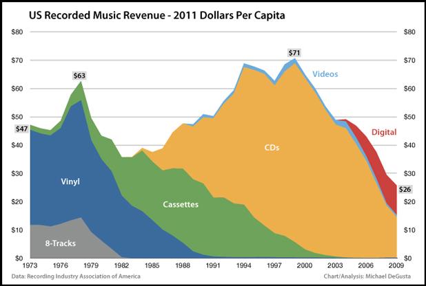 Vendite di musica - dati rettificati